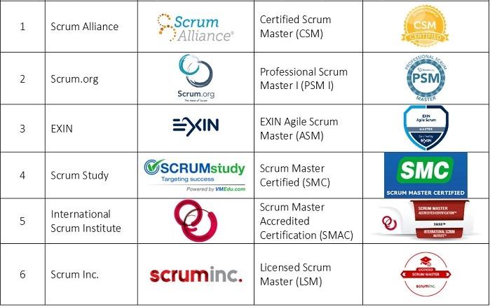 Các tổ chức chứng nhận Scrum